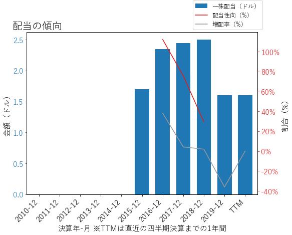 KHCの配当の傾向のグラフ