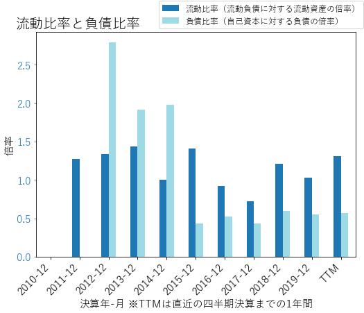 KHCのバランスシートの健全性のグラフ