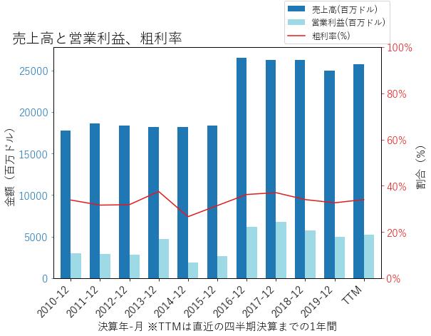 KHCの売上高と営業利益、粗利率のグラフ