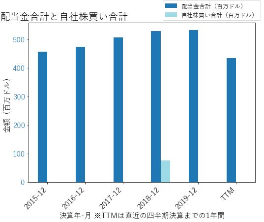 KIMの配当合計と自社株買いのグラフ
