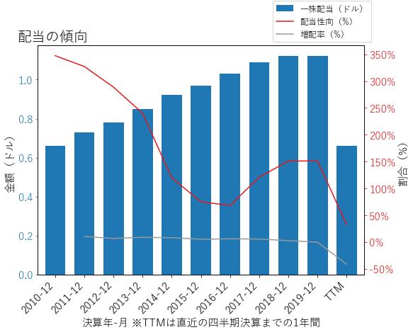 KIMの配当の傾向のグラフ
