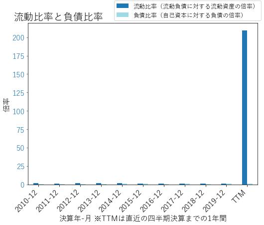 KIMのバランスシートの健全性のグラフ