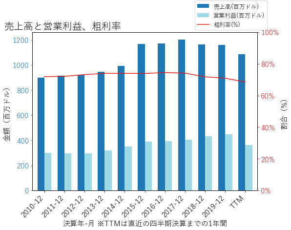 KIMの売上高と営業利益、粗利率のグラフ