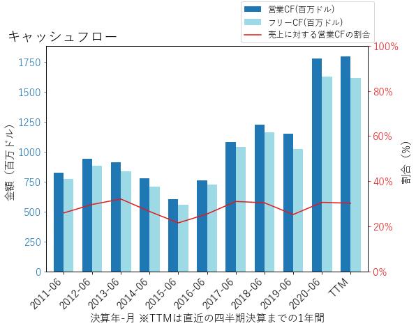 KLACのキャッシュフローのグラフ