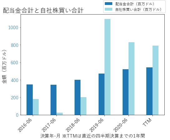 KLACの配当合計と自社株買いのグラフ