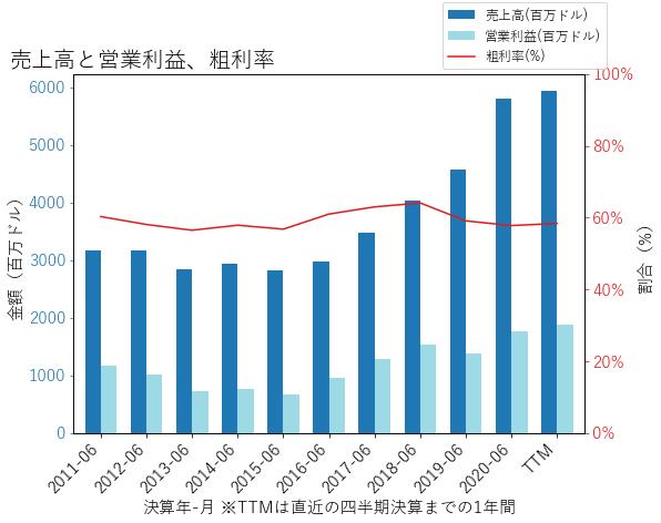KLACの売上高と営業利益、粗利率のグラフ