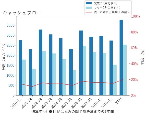 KMBのキャッシュフローのグラフ