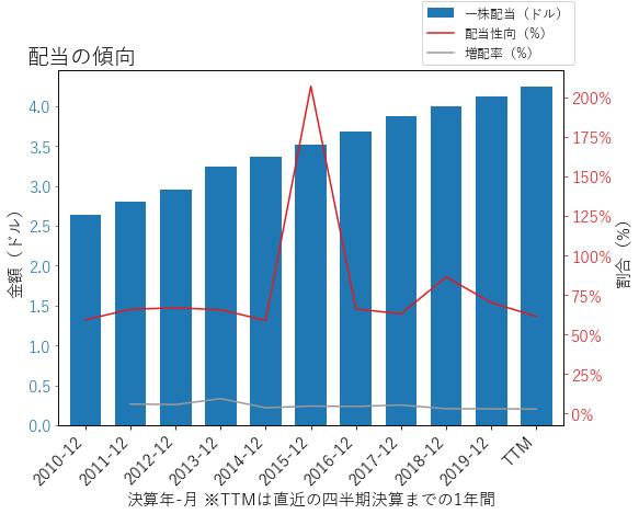 KMBの配当の傾向のグラフ