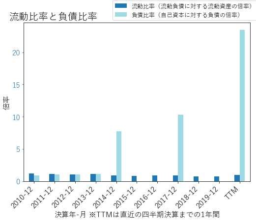 KMBのバランスシートの健全性のグラフ