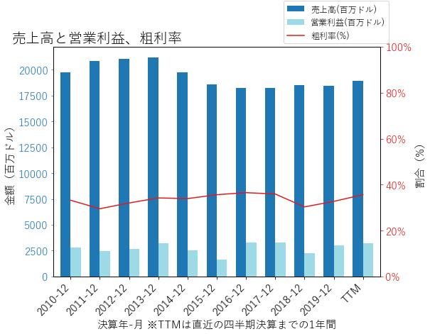 KMBの売上高と営業利益、粗利率のグラフ