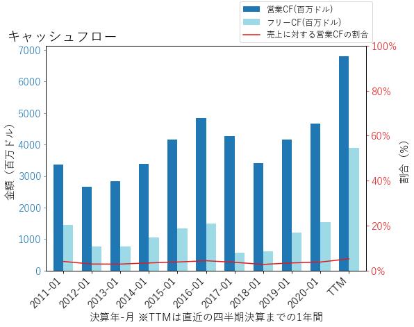 KRのキャッシュフローのグラフ
