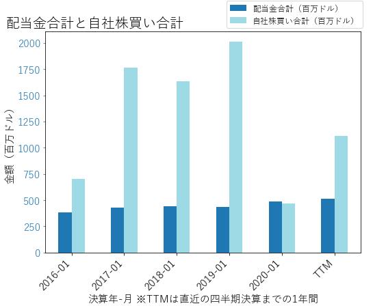 KRの配当合計と自社株買いのグラフ