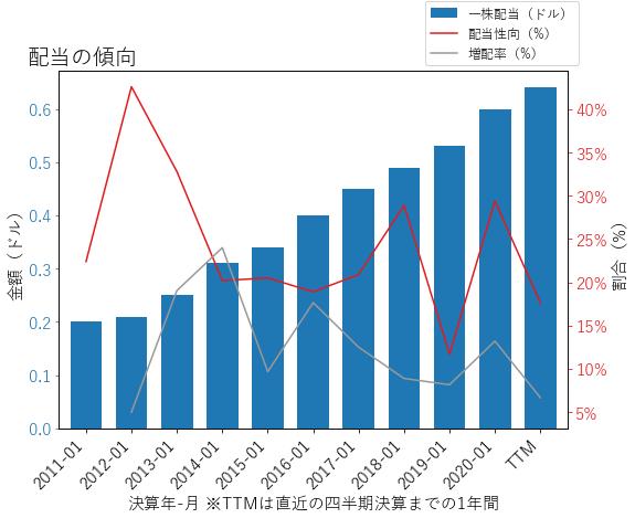 KRの配当の傾向のグラフ