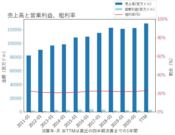 KRの売上高と営業利益、粗利率のグラフ