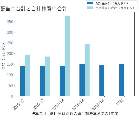 KSUの配当合計と自社株買いのグラフ