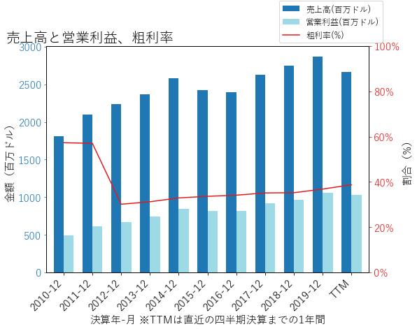 KSUの売上高と営業利益、粗利率のグラフ