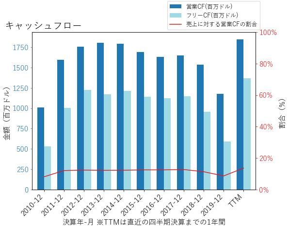 Kのキャッシュフローのグラフ
