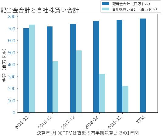 Kの配当合計と自社株買いのグラフ