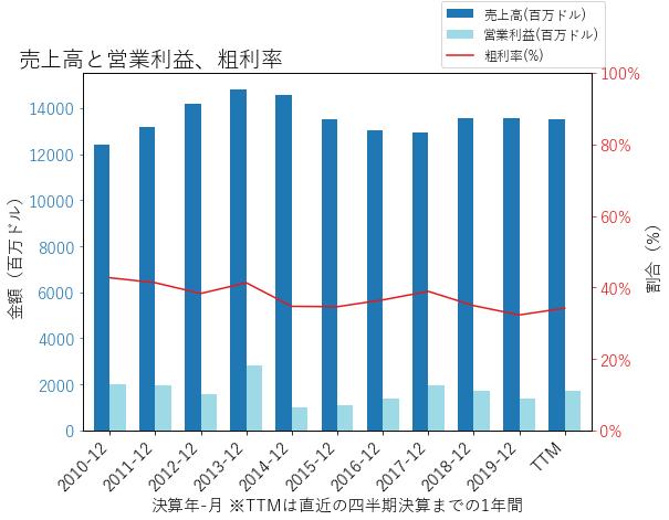 Kの売上高と営業利益、粗利率のグラフ