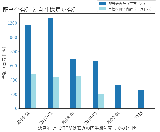 LBの配当合計と自社株買いのグラフ