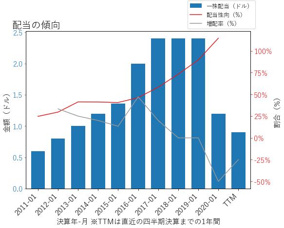 LBの配当の傾向のグラフ