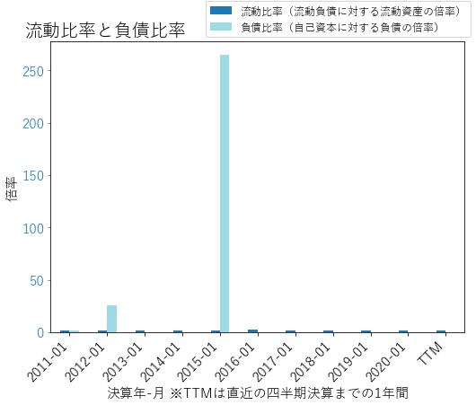 LBのバランスシートの健全性のグラフ