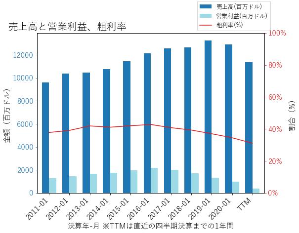 LBの売上高と営業利益、粗利率のグラフ
