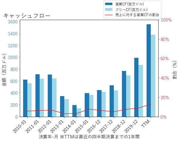 LDOSのキャッシュフローのグラフ