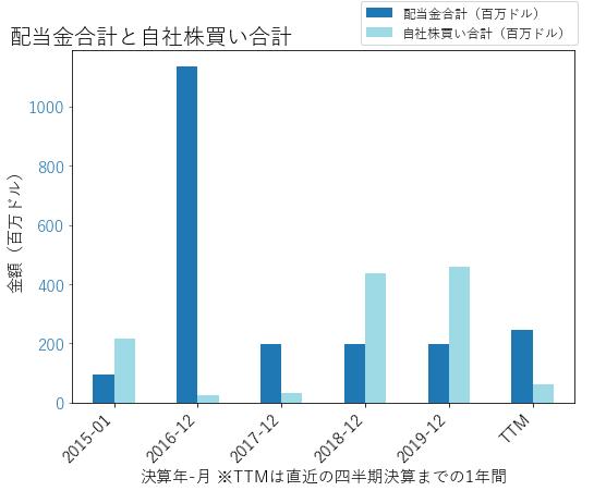 LDOSの配当合計と自社株買いのグラフ