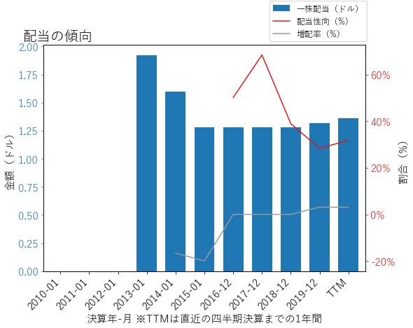 LDOSの配当の傾向のグラフ