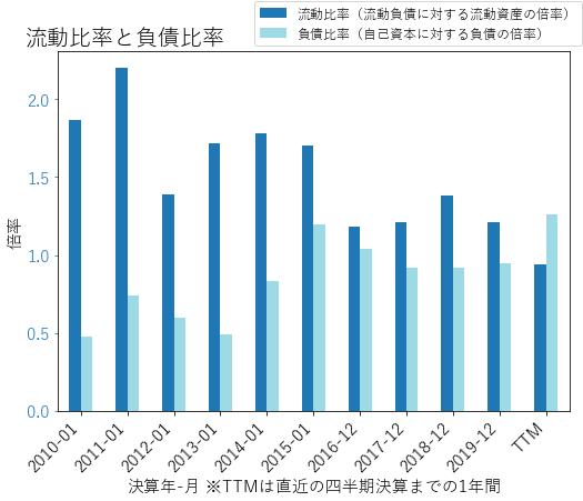 LDOSのバランスシートの健全性のグラフ