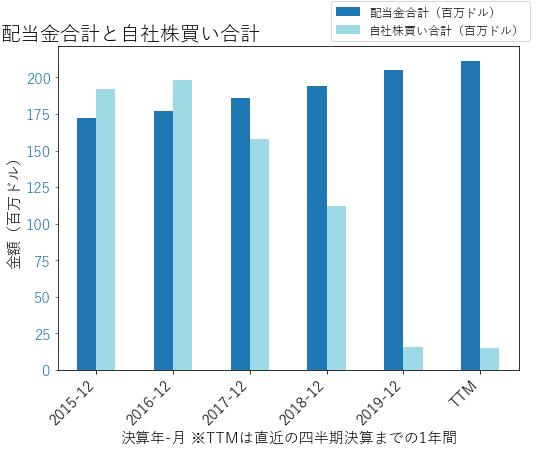 LEGの配当合計と自社株買いのグラフ