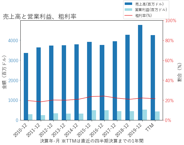 LEGの売上高と営業利益、粗利率のグラフ