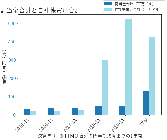 LENの配当合計と自社株買いのグラフ