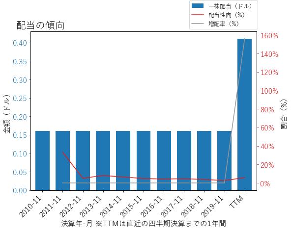 LENの配当の傾向のグラフ