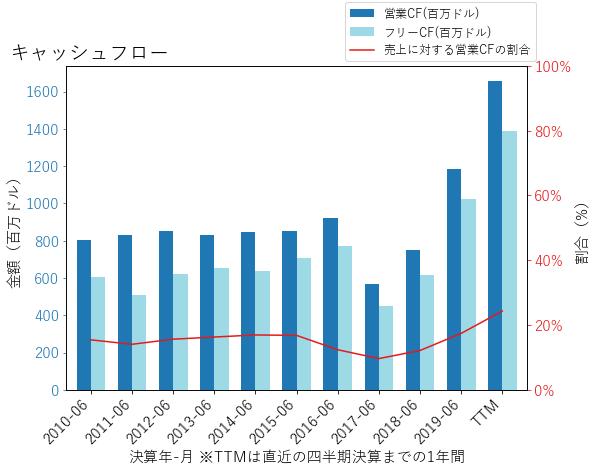 LHXのキャッシュフローのグラフ