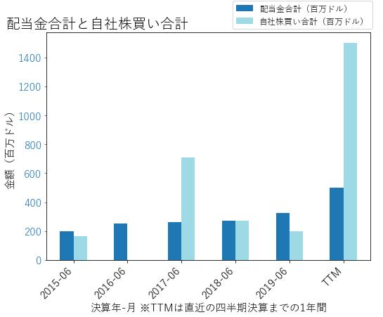 LHXの配当合計と自社株買いのグラフ