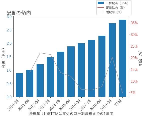 LHXの配当の傾向のグラフ