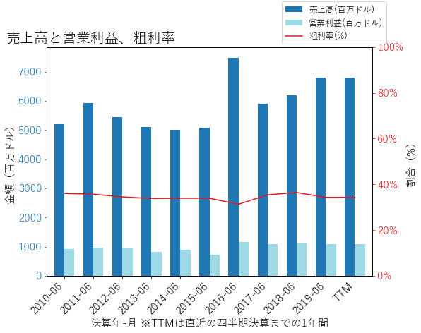 LHXの売上高と営業利益、粗利率のグラフ