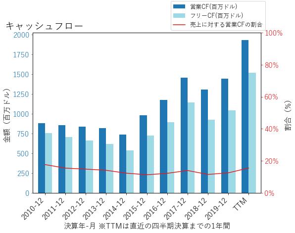 LHのキャッシュフローのグラフ