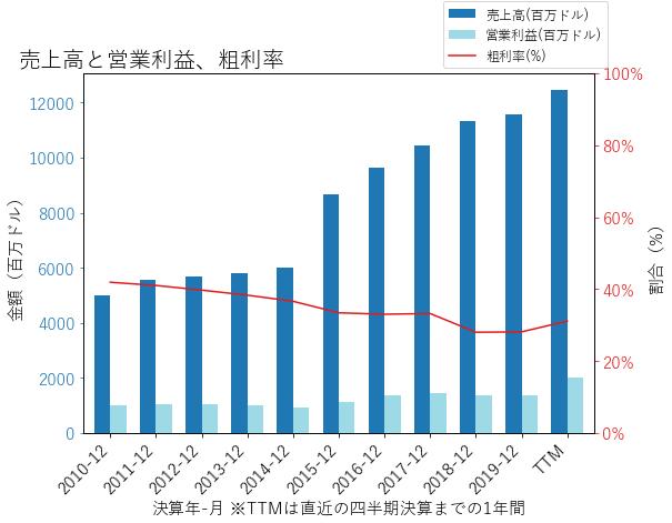 LHの売上高と営業利益、粗利率のグラフ