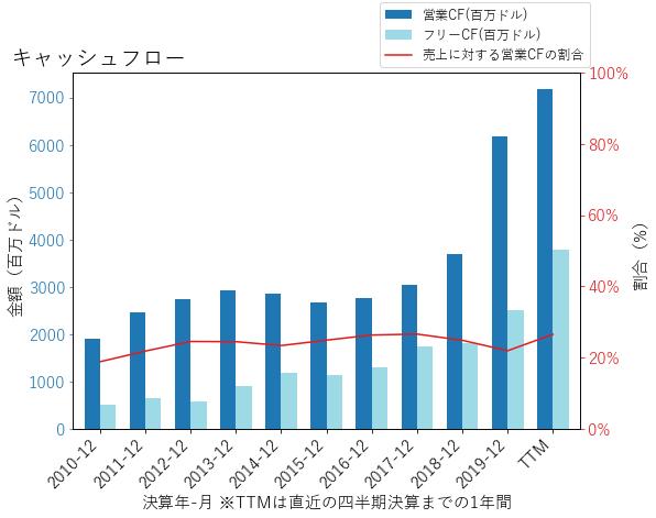 LINのキャッシュフローのグラフ