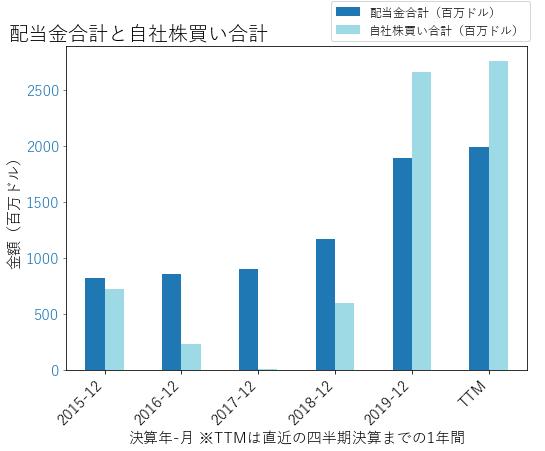 LINの配当合計と自社株買いのグラフ