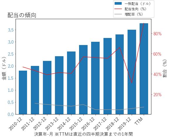 LINの配当の傾向のグラフ