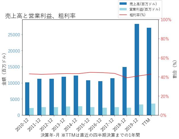 LINの売上高と営業利益、粗利率のグラフ