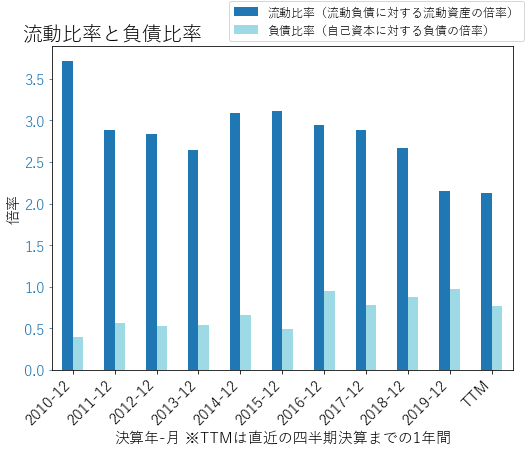 LKQのバランスシートの健全性のグラフ