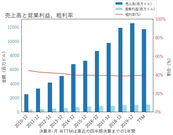 LKQの売上高と営業利益、粗利率のグラフ