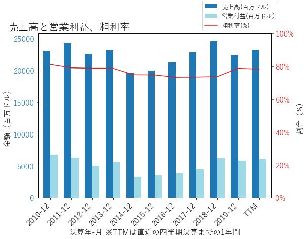 LLYの売上高と営業利益、粗利率のグラフ