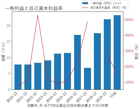 LMTのEPSとROEのグラフ