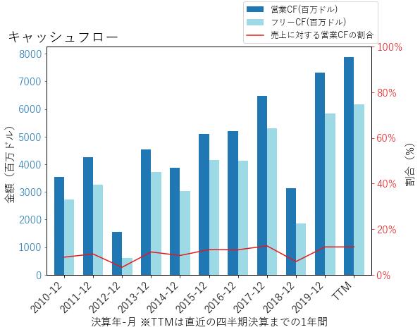 LMTのキャッシュフローのグラフ
